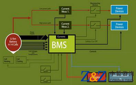 某锂电池管理系统(BMS)项目商业计划书
